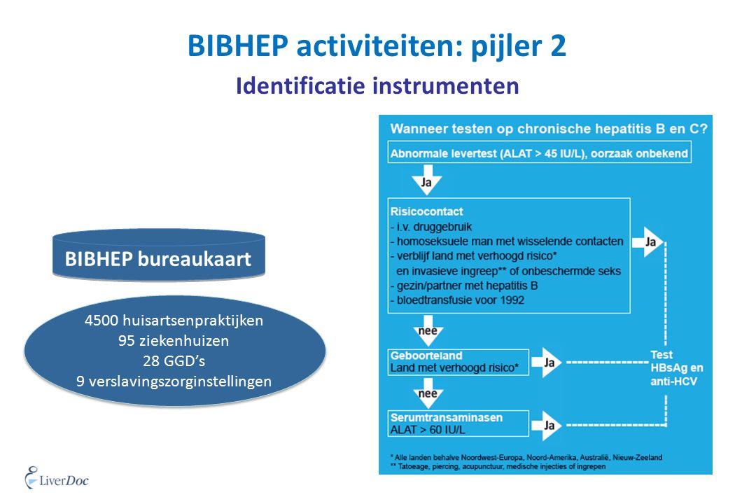BIBHEP activiteiten: pijler 2 Identificatie instrumenten 4500 huisartsenpraktijken 95 ziekenhuizen 28 GGD's 9 verslavingszorginstellingen 4500 huisartsenpraktijken 95 ziekenhuizen 28 GGD's 9 verslavingszorginstellingen BIBHEP bureaukaart