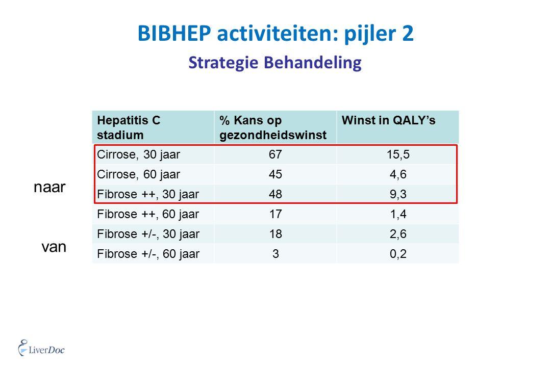 BIBHEP activiteiten: pijler 2 Strategie Behandeling Hepatitis C stadium % Kans op gezondheidswinst Winst in QALY's Cirrose, 30 jaar6715,5 Cirrose, 60 jaar454,6 Fibrose ++, 30 jaar489,3 Fibrose ++, 60 jaar171,4 Fibrose +/-, 30 jaar182,6 Fibrose +/-, 60 jaar30,2 naar van
