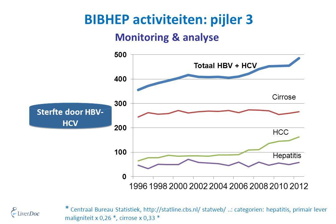 BIBHEP activiteiten: pijler 3 Monitoring & analyse Sterfte door HBV- HCV * Centraal Bureau Statistiek, http://statline.cbs.nl/ statweb/..: categorien: hepatitis, primair lever maligniteit x 0,26 *, cirrose x 0,33 * Totaal HBV + HCV Cirrose HCC Hepatitis