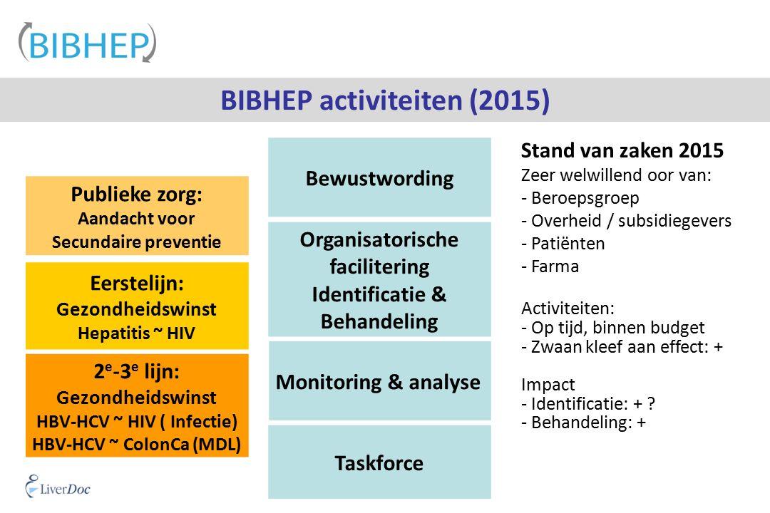 BIBHEP activiteiten (2015) Bewustwording Publieke zorg: Aandacht voor Secundaire preventie Eerstelijn: Gezondheidswinst Hepatitis ~ HIV 2 e -3 e lijn: Gezondheidswinst HBV-HCV ~ HIV ( Infectie) HBV-HCV ~ ColonCa (MDL) Taskforce Organisatorische facilitering Identificatie & Behandeling Monitoring & analyse Stand van zaken 2015 Zeer welwillend oor van: - Beroepsgroep - Overheid / subsidiegevers - Patiënten - Farma Activiteiten: - Op tijd, binnen budget - Zwaan kleef aan effect: + Impact - Identificatie: + .