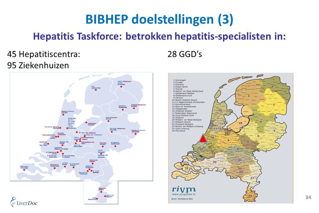 Hepatitis Taskforce: betrokken hepatitis-specialisten in: 34 BIBHEP doelstellingen (3) 45 Hepatitiscentra: 95 Ziekenhuizen 28 GGD's