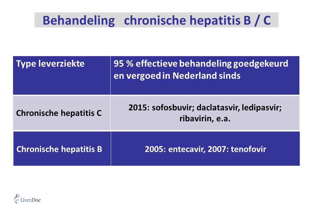 Type leverziekte95 % effectieve behandeling goedgekeurd en vergoed in Nederland sinds Chronische hepatitis C 2015: sofosbuvir; daclatasvir, ledipasvir; ribavirin, e.a.