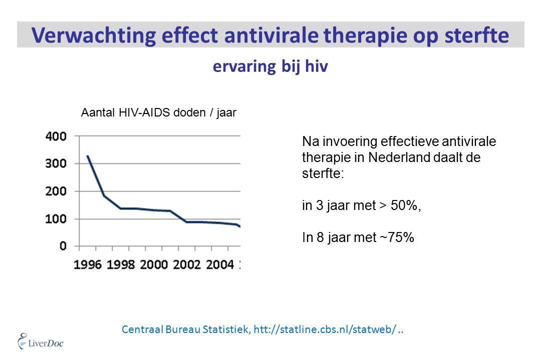 Centraal Bureau Statistiek, htt://statline.cbs.nl/statweb/.. Verwachting effect antivirale therapie op sterfte Aantal HIV-AIDS doden / jaar Na invoeri