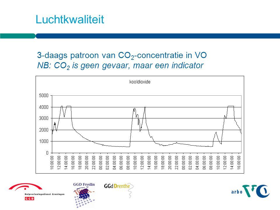 Fijnstof (= PM10) evenredig met CO 2 Luchtkwaliteit