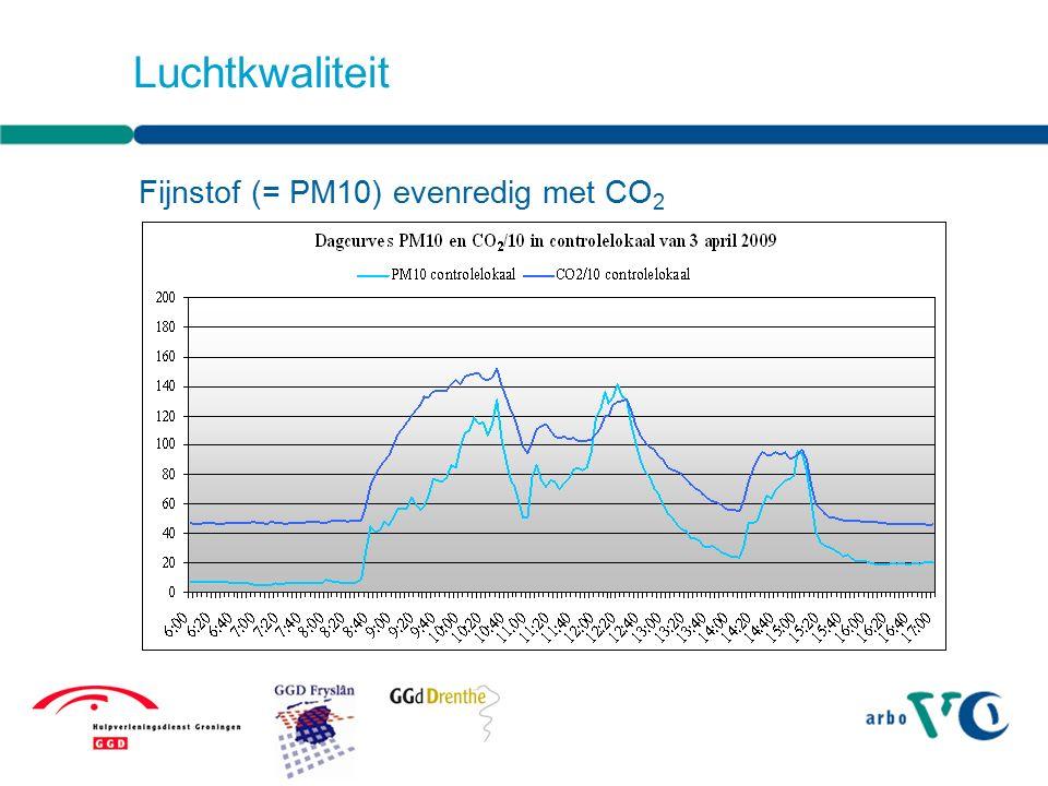 Leerprestaties nemen af bij hogere CO 2 - concentratie = minder ventilatie (Jacobs 2007)