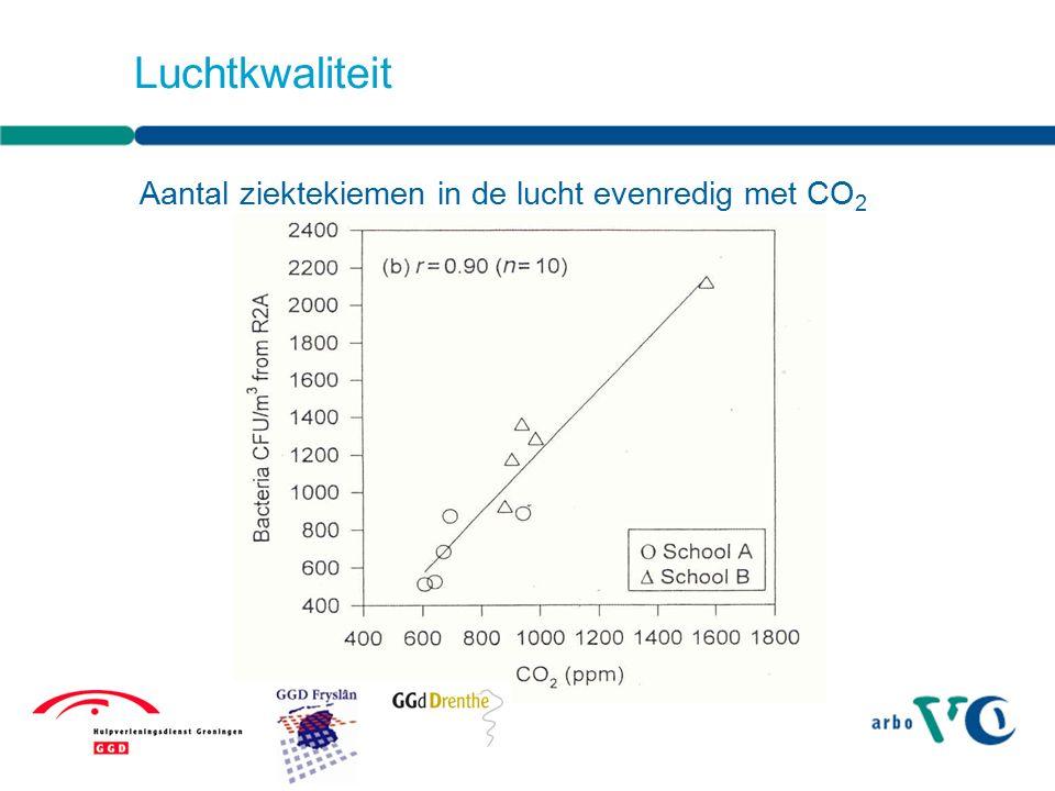 CO 2 -metingen GGD Groningen