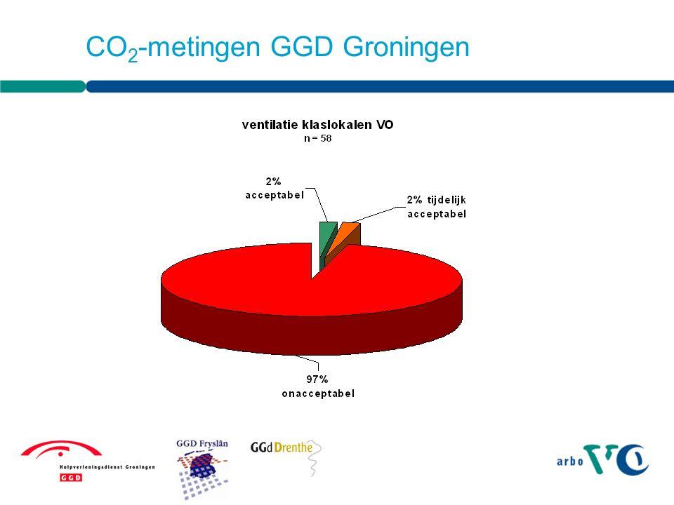 CO 2 hangt af van ventilatievoorzieningen: Plaats Maat Gebruik