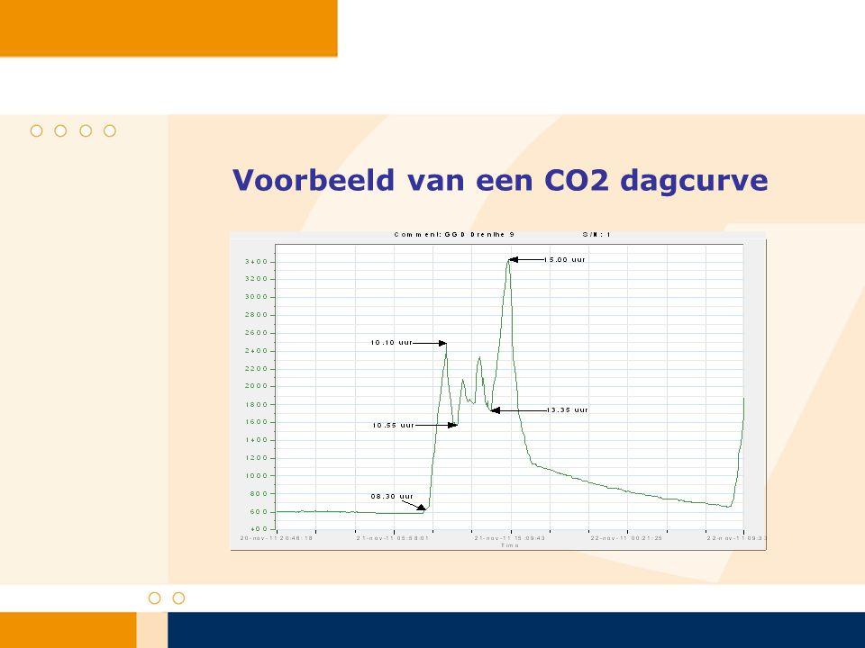 Voorbeeld van een CO2 dagcurve