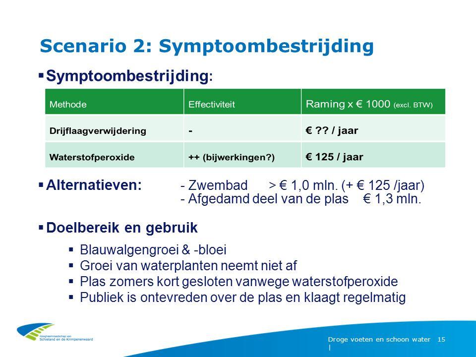 Scenario 2: Symptoombestrijding Droge voeten en schoon water | 15  Symptoombestrijding :  Alternatieven: - Zwembad > € 1,0 mln. (+ € 125 /jaar) - Af