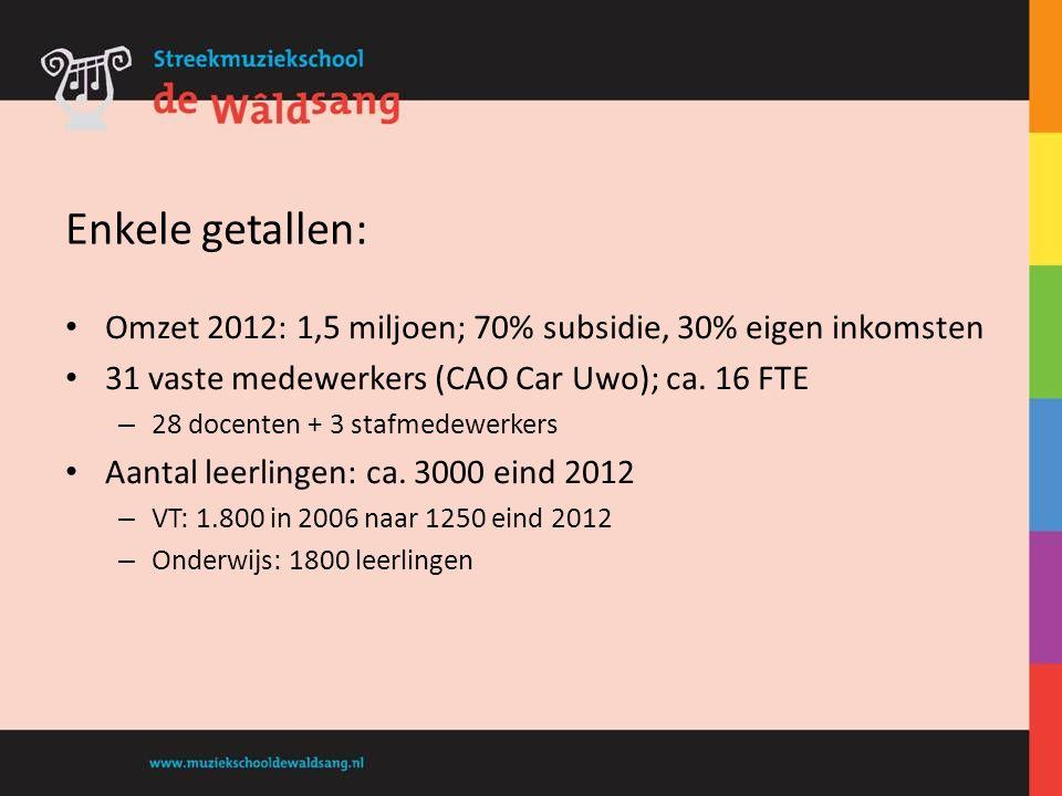 Omzet 2012: 1,5 miljoen; 70% subsidie, 30% eigen inkomsten 31 vaste medewerkers (CAO Car Uwo); ca. 16 FTE – 28 docenten + 3 stafmedewerkers Aantal lee