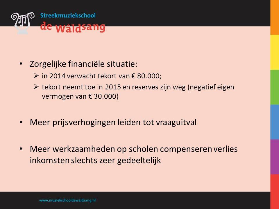 Zorgelijke financiële situatie:  in 2014 verwacht tekort van € 80.000;  tekort neemt toe in 2015 en reserves zijn weg (negatief eigen vermogen van €
