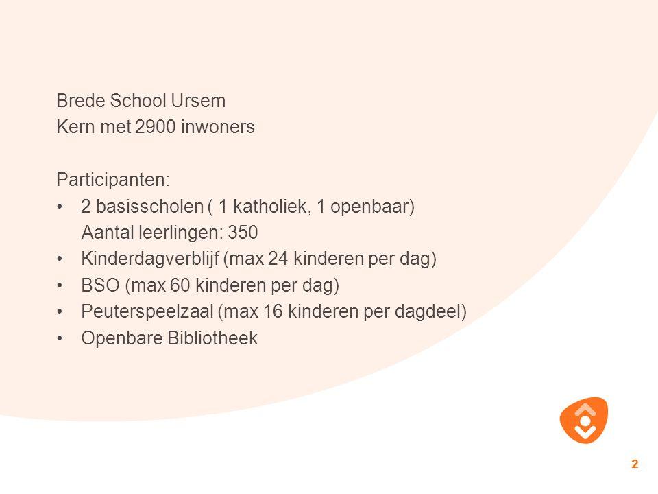 Brede School Ursem Kern met 2900 inwoners Participanten: 2 basisscholen ( 1 katholiek, 1 openbaar) Aantal leerlingen: 350 Kinderdagverblijf (max 24 kinderen per dag) BSO (max 60 kinderen per dag) Peuterspeelzaal (max 16 kinderen per dagdeel) Openbare Bibliotheek 2