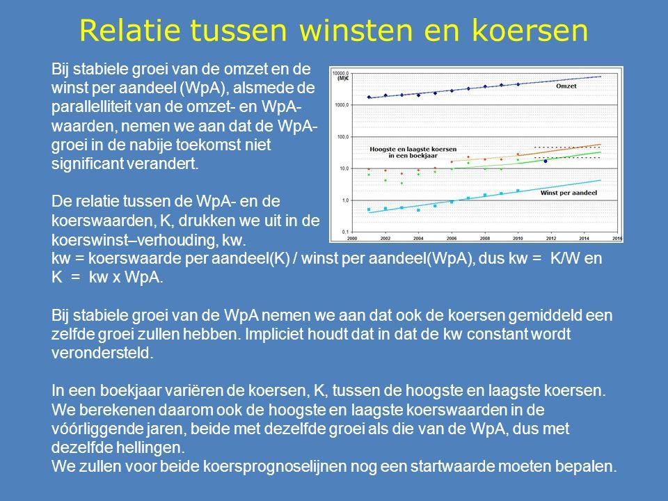 Relatie tussen winsten en koersen Bij stabiele groei van de omzet en de winst per aandeel (WpA), alsmede de parallelliteit van de omzet- en WpA- waarden, nemen we aan dat de WpA- groei in de nabije toekomst niet significant verandert.