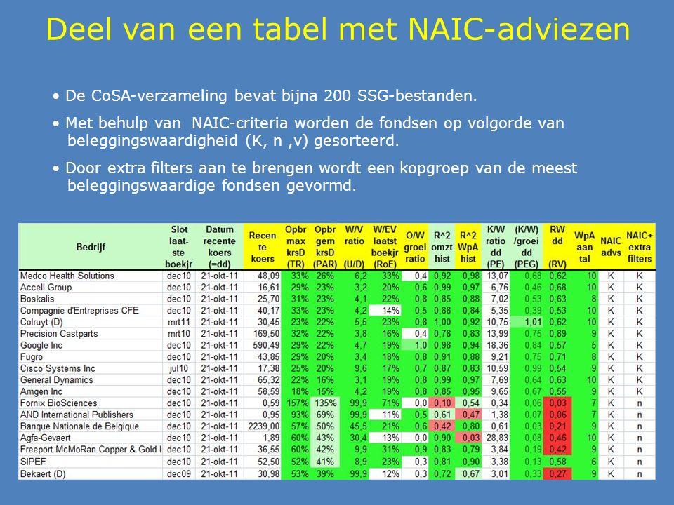 Deel van een tabel met NAIC-adviezen De CoSA-verzameling bevat bijna 200 SSG-bestanden.