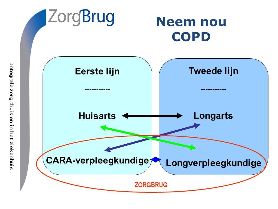 Integrale zorg thuis en in het ziekenhuis Neem nou COPD Eerste lijn ----------- Huisarts CARA-verpleegkundige Tweede lijn ----------- Longarts Longverpleegkundige ZORGBRUG