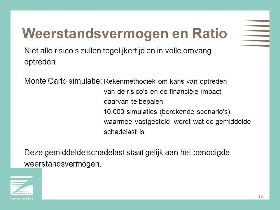Weerstandsvermogen en Ratio Niet alle risico's zullen tegelijkertijd en in volle omvang optreden Monte Carlo simulatie: Rekenmethodiek om kans van opt