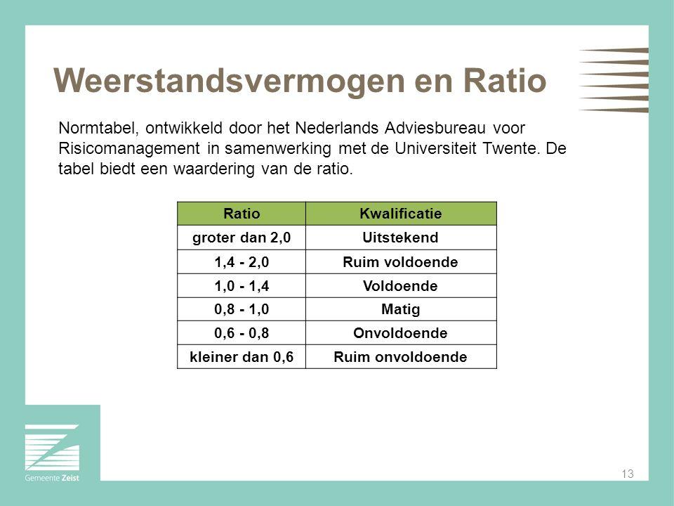 Weerstandsvermogen en Ratio Normtabel, ontwikkeld door het Nederlands Adviesbureau voor Risicomanagement in samenwerking met de Universiteit Twente. D