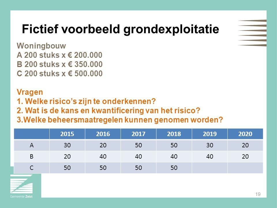 Woningbouw A 200 stuks x € 200.000 B 200 stuks x € 350.000 C 200 stuks x € 500.000 Vragen 1. Welke risico's zijn te onderkennen? 2. Wat is de kans en