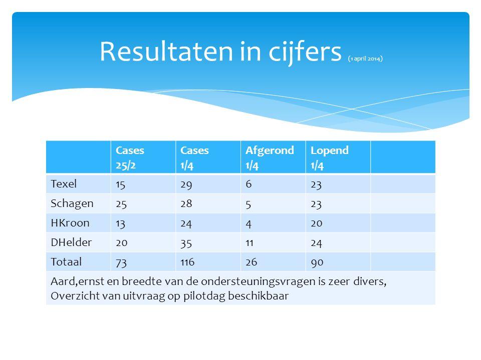 Resultaten in cijfers (1 april 2014) Cases 25/2 Cases 1/4 Afgerond 1/4 Lopend 1/4 Texel1529623 Schagen2528523 HKroon1324420 DHelder20351124 Totaal731162690 Aard,ernst en breedte van de ondersteuningsvragen is zeer divers, Overzicht van uitvraag op pilotdag beschikbaar