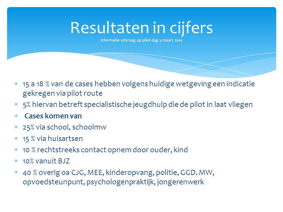  15 a 18 % van de cases hebben volgens huidige wetgeving een indicatie gekregen via pilot route  5% hiervan betreft specialistische jeugdhulp die de
