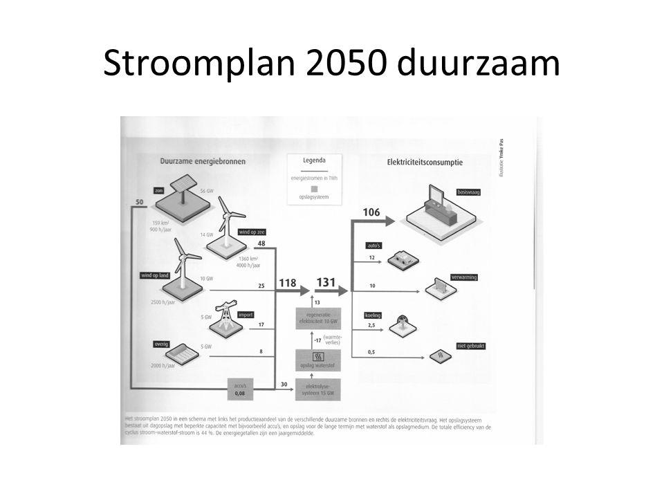 Stroomplan 2050 duurzaam