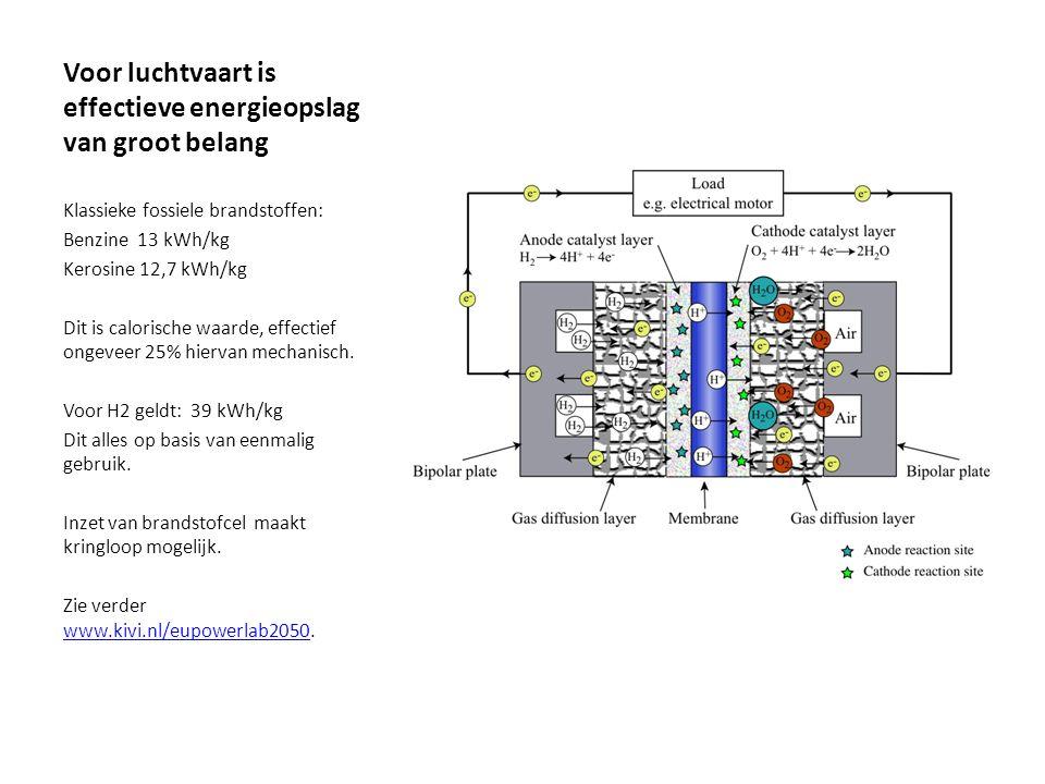 Voor luchtvaart is effectieve energieopslag van groot belang Klassieke fossiele brandstoffen: Benzine 13 kWh/kg Kerosine 12,7 kWh/kg Dit is calorische waarde, effectief ongeveer 25% hiervan mechanisch.