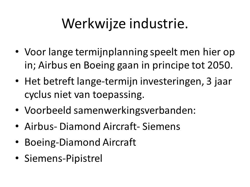Werkwijze industrie.