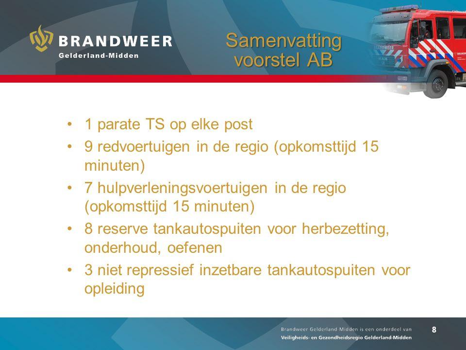 8 Samenvatting voorstel AB 1 parate TS op elke post 9 redvoertuigen in de regio (opkomsttijd 15 minuten) 7 hulpverleningsvoertuigen in de regio (opkom