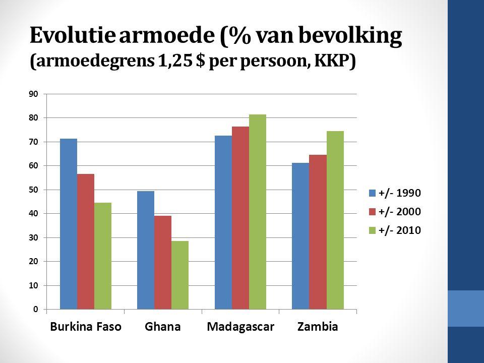 Evolutie armoede (% van bevolking (armoedegrens 1,25 $ per persoon, KKP)