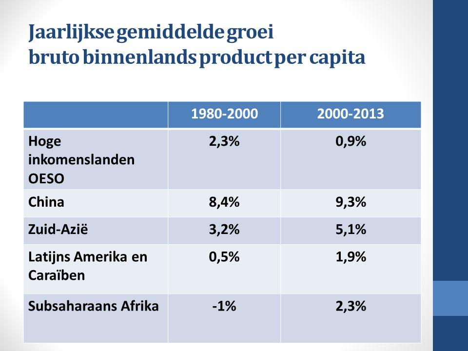 Jaarlijkse gemiddelde groei bruto binnenlands product per capita 1980-20002000-2013 Hoge inkomenslanden OESO 2,3%0,9% China8,4%9,3% Zuid-Azië3,2%5,1%