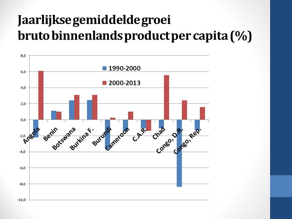 Jaarlijkse gemiddelde groei bruto binnenlands product per capita (%)