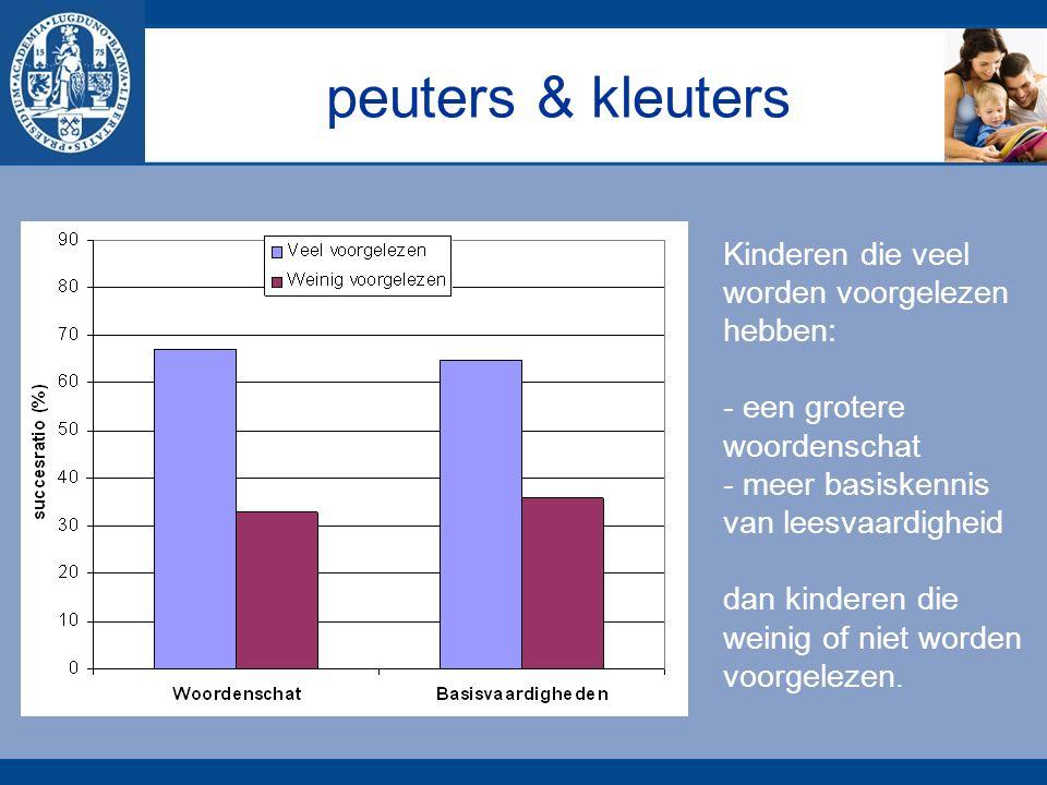 peuters & kleuters Kinderen die veel worden voorgelezen hebben: - een grotere woordenschat - meer basiskennis van leesvaardigheid dan kinderen die weinig of niet worden voorgelezen.
