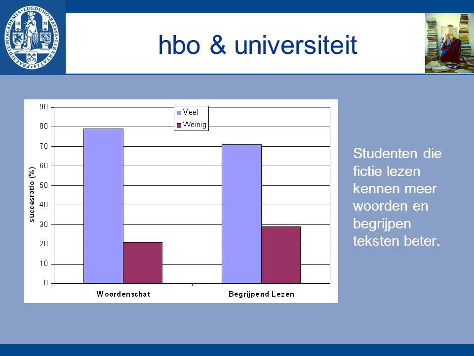 hbo & universiteit Studenten die fictie lezen kennen meer woorden en begrijpen teksten beter.