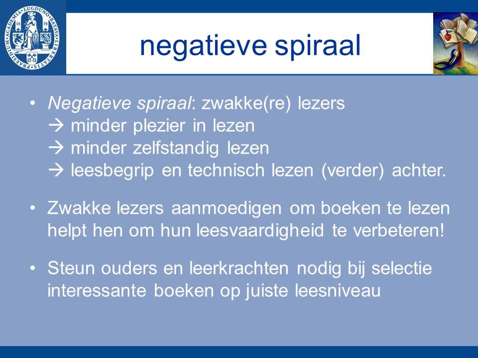 negatieve spiraal Negatieve spiraal: zwakke(re) lezers  minder plezier in lezen  minder zelfstandig lezen  leesbegrip en technisch lezen (verder) achter.