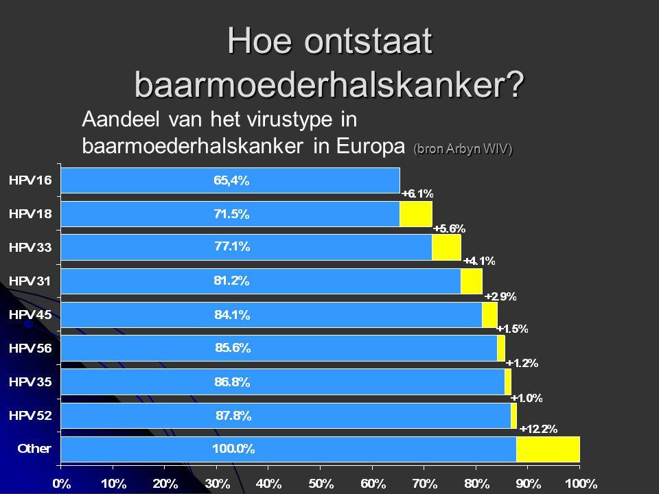 Hoe ontstaat baarmoederhalskanker? (bron Arbyn WIV) Aandeel van het virustype in baarmoederhalskanker in Europa (bron Arbyn WIV)