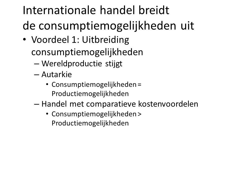 Internationale handel breidt de consumptiemogelijkheden uit Voordeel 1: Uitbreiding consumptiemogelijkheden – Wereldproductie stijgt – Autarkie Consumptiemogelijkheden = Productiemogelijkheden – Handel met comparatieve kostenvoordelen Consumptiemogelijkheden > Productiemogelijkheden