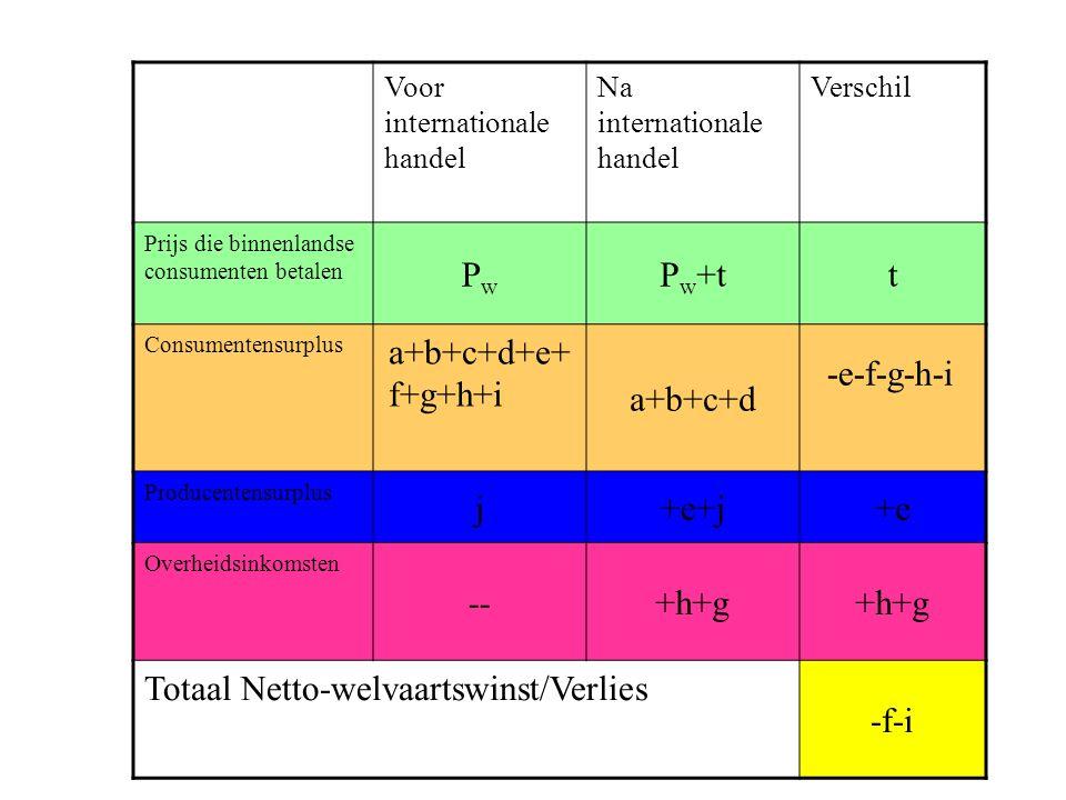 Voor internationale handel Na internationale handel Verschil Prijs die binnenlandse consumenten betalen PwPw P w +tt Consumentensurplus a+b+c+d+e+ f+g+h+i a+b+c+d -e-f-g-h-i Producentensurplus j+e+j+e Overheidsinkomsten --+h+g Totaal Netto-welvaartswinst/Verlies -f-i
