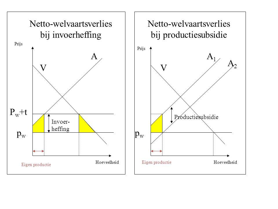 Invoer- heffing Productiesubsidie Netto-welvaartsverlies bij invoerheffing Netto-welvaartsverlies bij productiesubsidie VV A A2A2 A1A1 pwpw pwpw P w +t Eigen productie Prijs Hoeveelheid