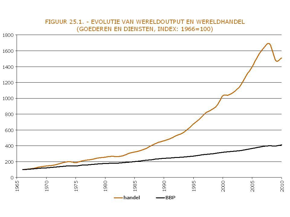BinnenlandseVraag Binnenlands aanbod voor bescherming PwPw a1a1 v1v1 Prijs Hoeveelheid a b Binnenlandse aanbod (na bescherming) c IMPORT Eigen productie Consumentensurplus voor bescherming Productiesubsidie voor eigen producenten Consumentensurplus na bescherming Producentensurplus na bescherming IMPORT na bescherming Kosten subsidie voor overheid Welvaartsverlies van een productiesubsidie a d d e f
