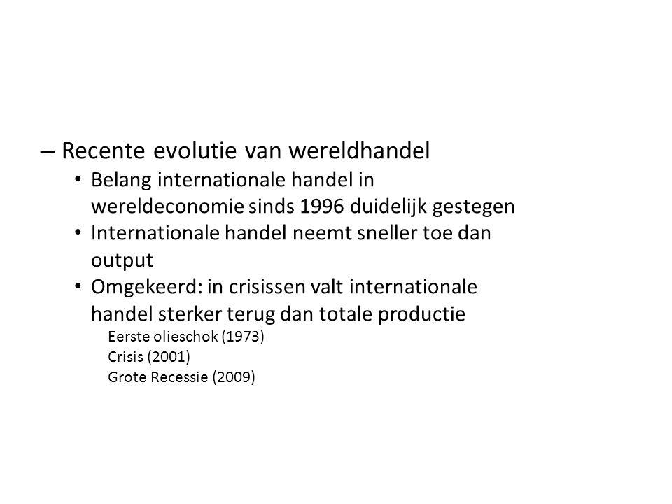 – Recente evolutie van wereldhandel Belang internationale handel in wereldeconomie sinds 1996 duidelijk gestegen Internationale handel neemt sneller toe dan output Omgekeerd: in crisissen valt internationale handel sterker terug dan totale productie Eerste olieschok (1973) Crisis (2001) Grote Recessie (2009)