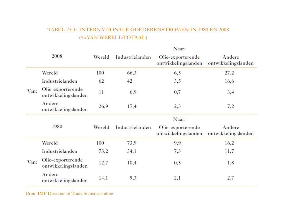 Protectionisme Effect van een invoertarief op de welvaart van een land?