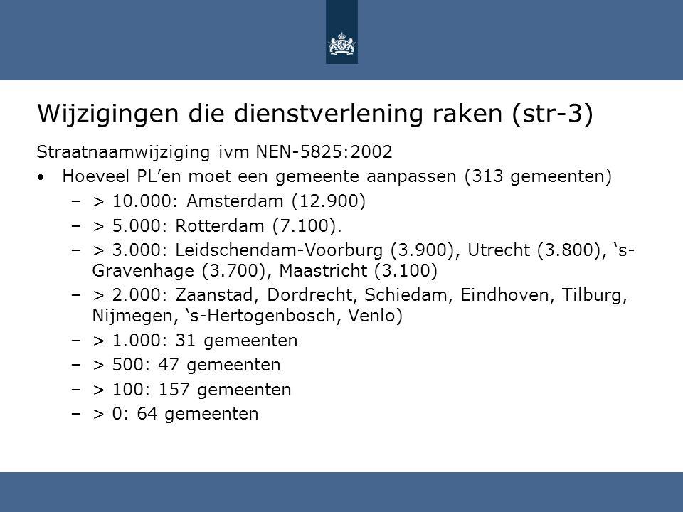 Wijzigingen die dienstverlening raken (str-3) Straatnaamwijziging ivm NEN-5825:2002 Hoeveel PL'en moet een gemeente aanpassen (313 gemeenten) –> 10.00