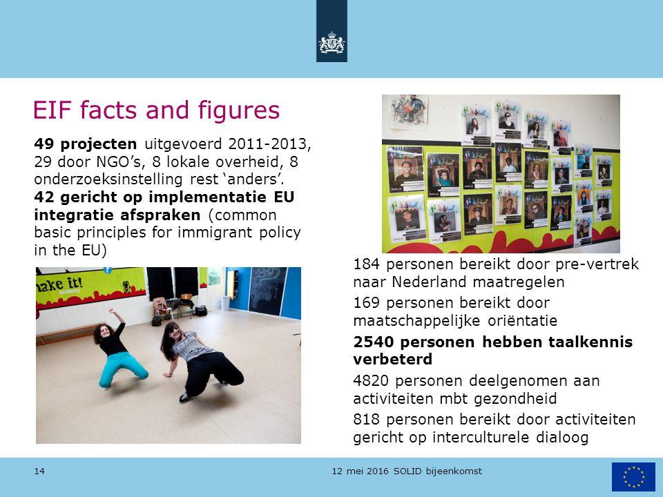12 mei 2016 SOLID bijeenkomst EIF facts and figures 184 personen bereikt door pre-vertrek naar Nederland maatregelen 169 personen bereikt door maatsch