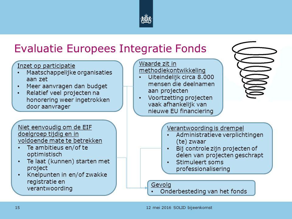 12 mei 2016 SOLID bijeenkomst Evaluatie Europees Integratie Fonds 15 Inzet op participatie Maatschappelijke organisaties aan zet Meer aanvragen dan bu