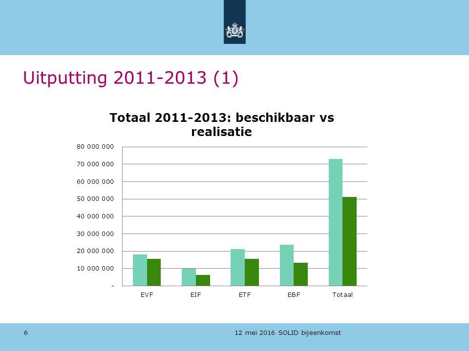 12 mei 2016 SOLID bijeenkomst 6 Uitputting 2011-2013 (1)
