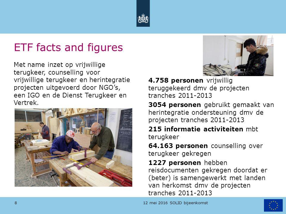 12 mei 2016 SOLID bijeenkomst ETF facts and figures 4.758 personen vrijwillig teruggekeerd dmv de projecten tranches 2011-2013 3054 personen gebruikt