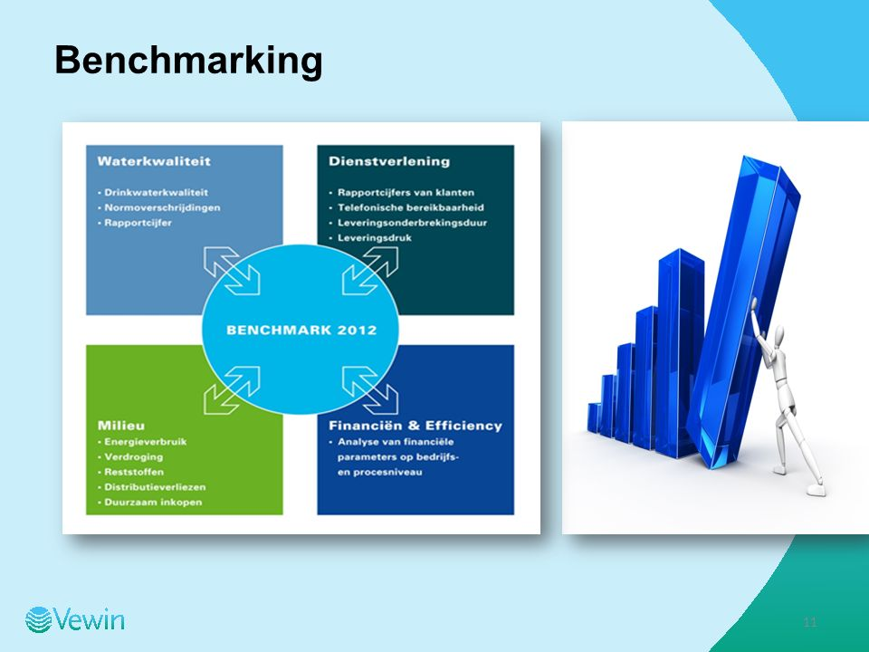 Benchmarking 11
