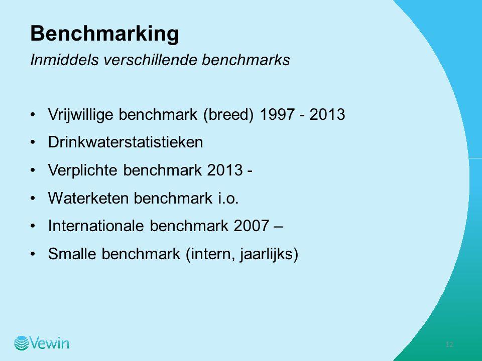 Benchmarking Inmiddels verschillende benchmarks Vrijwillige benchmark (breed) 1997 - 2013 Drinkwaterstatistieken Verplichte benchmark 2013 - Waterketen benchmark i.o.