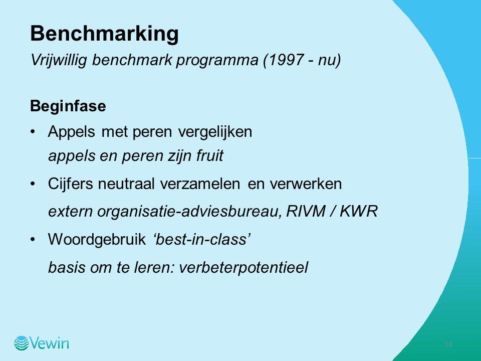 Benchmarking Vrijwillig benchmark programma (1997 - nu) Beginfase Appels met peren vergelijken appels en peren zijn fruit Cijfers neutraal verzamelen en verwerken extern organisatie-adviesbureau, RIVM / KWR Woordgebruik 'best-in-class' basis om te leren: verbeterpotentieel 14