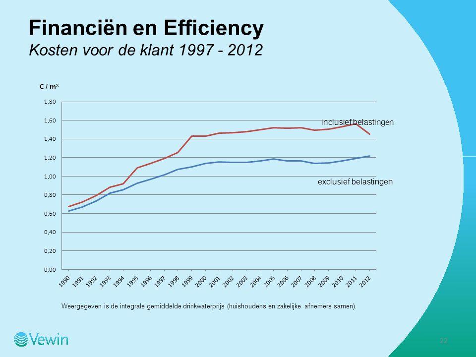inclusief belastingen exclusief belastingen Weergegeven is de integrale gemiddelde drinkwaterprijs (huishoudens en zakelijke afnemers samen).